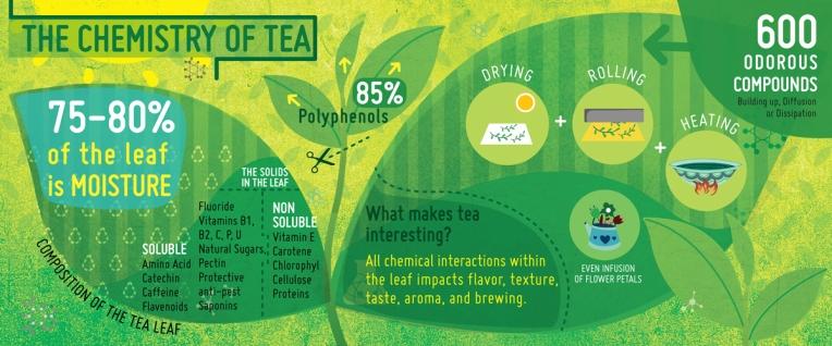 tea-lab